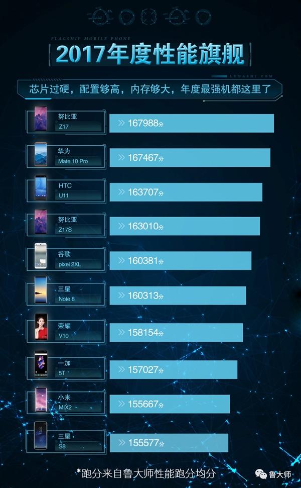 鲁大师2017年手机性能榜:努比亚Z17力压华为Mate 10 Pro