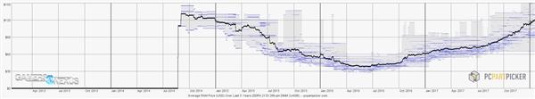 DDR4内存价格历史统计:连涨2倍 竟与诞生时持平