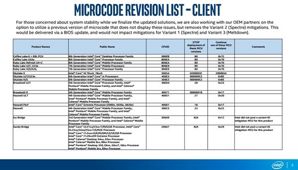 Intel:重启BUG原因查明 先别更新BIOS