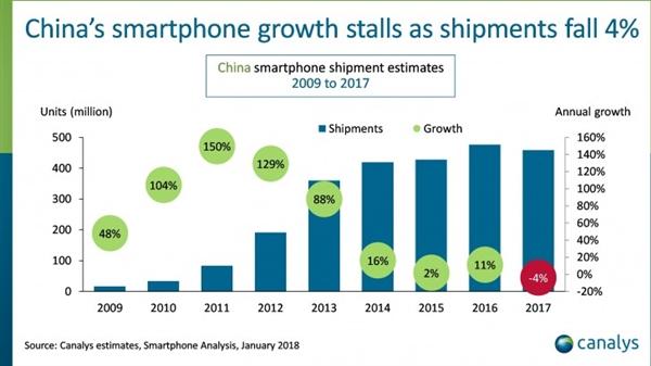 史上初次:2017年中国智妙手机销量下滑