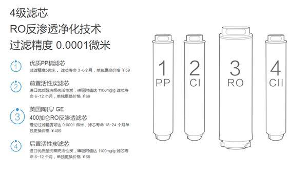 小米净水器滤芯暴力切割:一定要及时更换