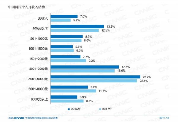 中国网民规模达7.72亿:近八成月收入5000元以下