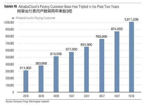 阿里云2017年营收破100亿,这之后其实BT是最愁的