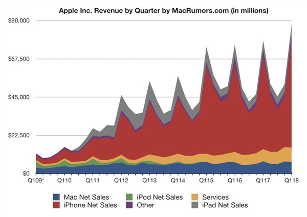 苹果公布iPhone最新销量:均价再创新高