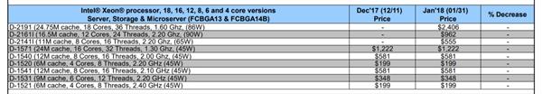 Intel单芯片Xeon-D新品曝光:升级Skylake架构、最高18核