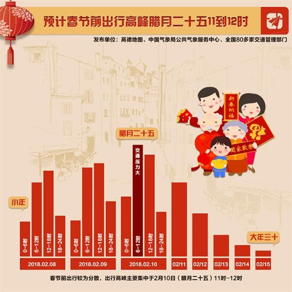 高德发布春节出行报告:腊月二十五和正月初六迎出行高峰