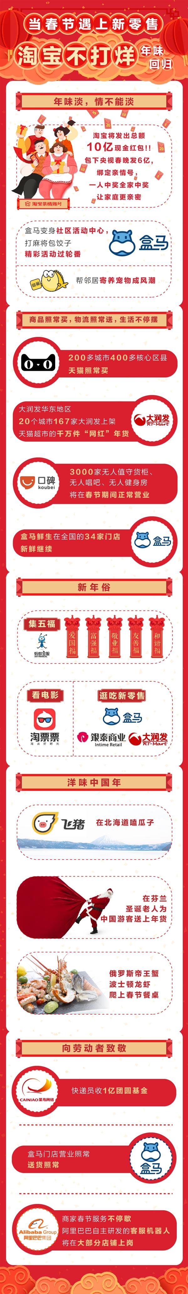 """""""淘宝不打烊""""开启首个新零售春节:联合春晚发6亿红包"""