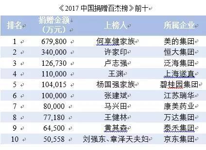 2017年中国慈善捐赠榜发布:章泽天成唯一90后