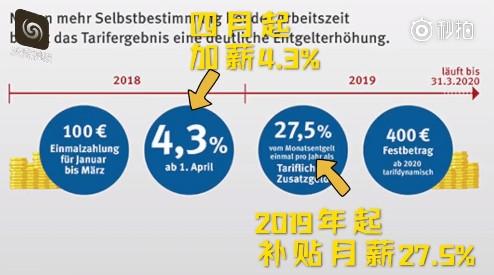 德国90万工人谈判成功:加薪4.3% 每天工作5.6小时