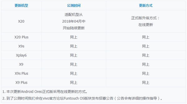 vivo公布安卓8.0适配计划:共7款机型可升 最快4月份推送