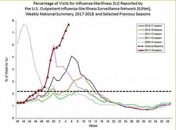可怕:美国流感太严重 一周致死这么多人