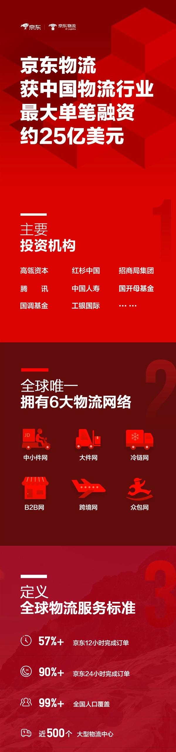 25亿美元!京东物流获中国物流行业最大单笔融资:腾讯入股