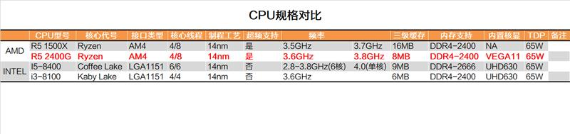 显卡白送不要钱!AMD锐龙5 2400G APU深度评测