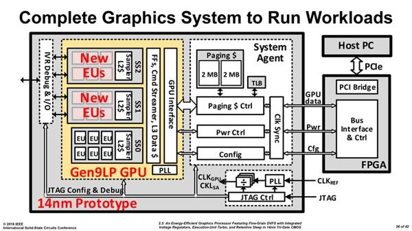 Intel展示独立显卡原型:基于核显 15.42亿晶体管