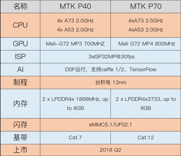 联发科靠全新P系列处理器反扑:小米OV捧场