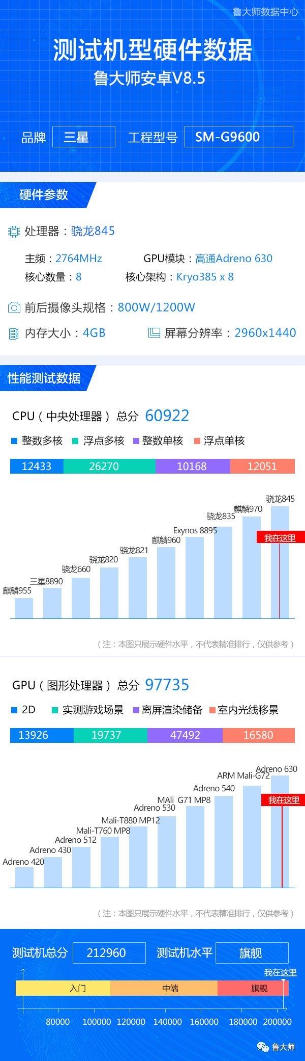 三星S9鲁大师跑分首曝:骁龙845飚上天际