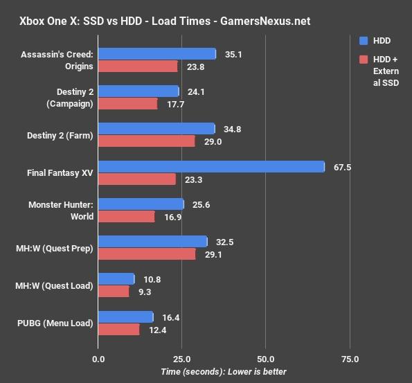 Xbox One X主机换装SSD:游戏启动、载入大提速