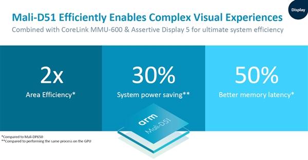 ARM宣布推出Mali G52/G31新GPU:性能提高30%,功耗下降15%