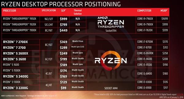 AMD Ryzen 2000全线曝光:完美掀翻i7-8700K