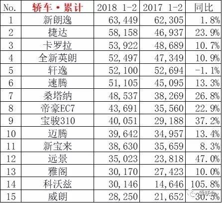 2018年2月轿车销量榜:朗逸仍高居榜首 捷达第二