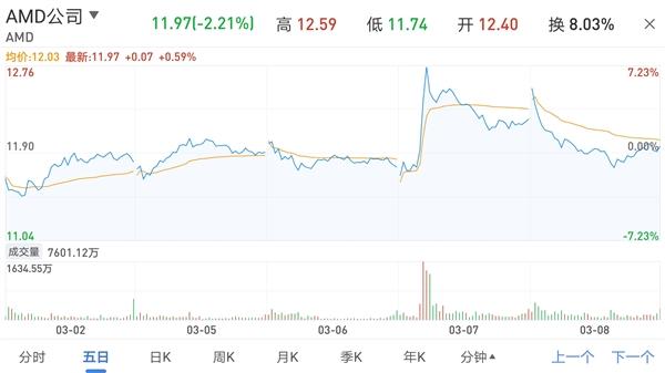 AMD被传收购:股价贴身追涨