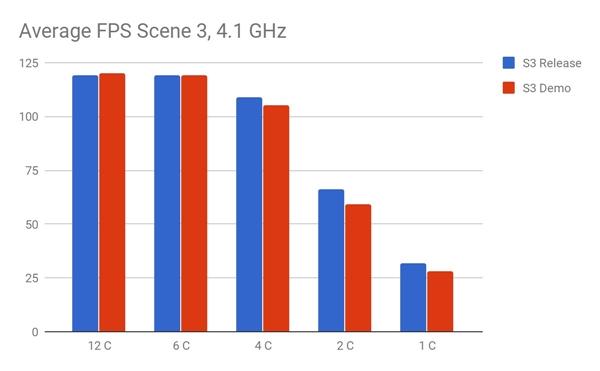 D加密影响《FF15》PC版游戏性能?测试发现并非如此