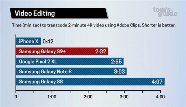 A11综合性能力压骁龙845!iPhone X比S9要快
