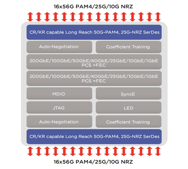 Marvell全球首发400GbE以太网芯片:还是双口的