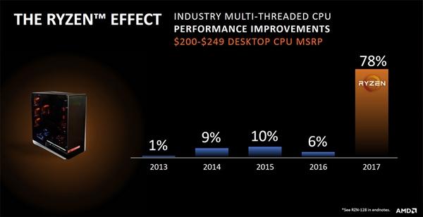 AMD处理器份额暴涨:立志重返速龙64时代巅峰