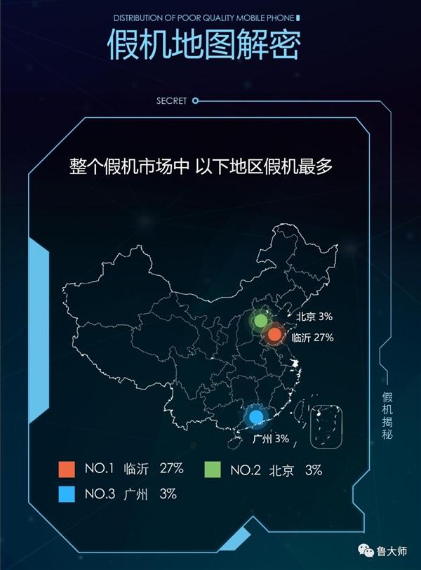 鲁大师315假机报告:最多的城市竟是山东临沂