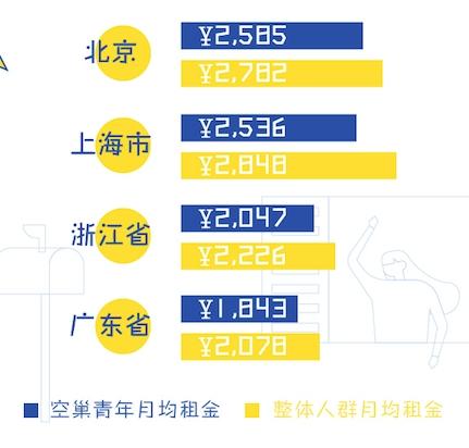 闲鱼数据:空巢青年房租差距惊人 从300元床位到4.7万套房