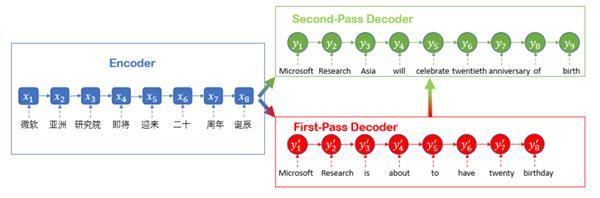 """微软人工智能又一里程碑:微软中-英机器翻译水平可""""与人类媲美"""""""