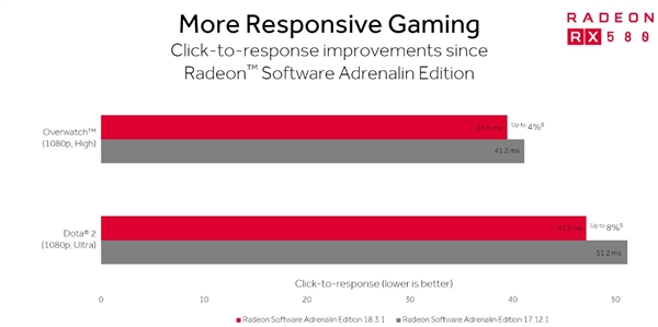 AMD ReSX项目专门优化电竞游戏:吃鸡猛增11%