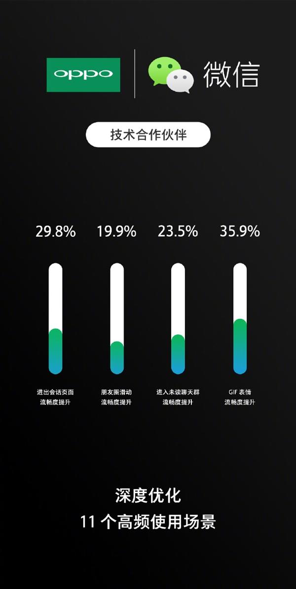 OPPO与微信达成合作:流畅度剧增36%