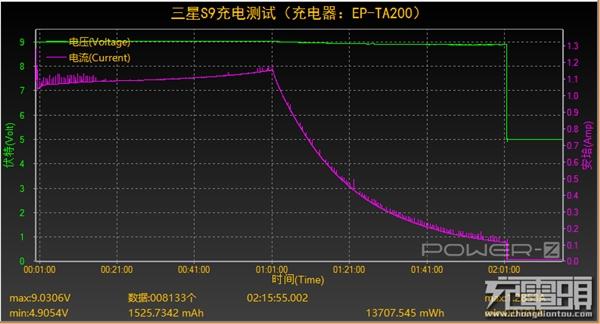 还是QC2.0!三星S9充电测试:10W功率/3000mAh充满需2小时