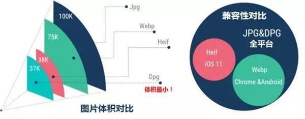 京东自研DPG图片压缩技术:购物可节省近一半流量