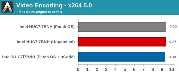 Intel熔断/幽灵漏洞补丁性能影响实测:NVMe SSD最受伤