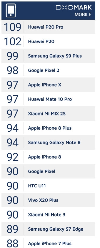 碾压三星苹果!华为P20霸榜DXOMark:老外评价绝了