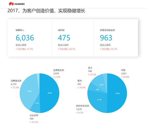 华为发布2017年年报:净利润475亿元 同比增长28%