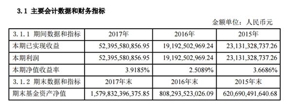 余额宝发布2017年年度报告:总规模1.58万亿 几乎翻倍!