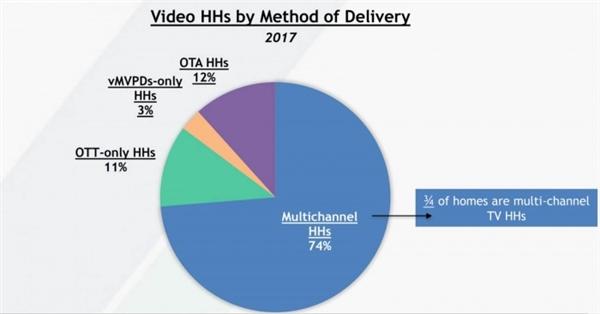 流媒体服务盛行:加速有线电视消亡