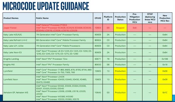 Intel放弃十年前老U:不再开发漏洞补丁