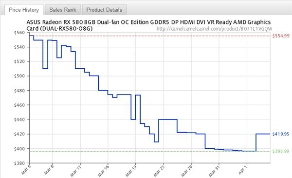 加密货币崩盘:NVIDIA/AMD中高端显卡均价暴降25%!