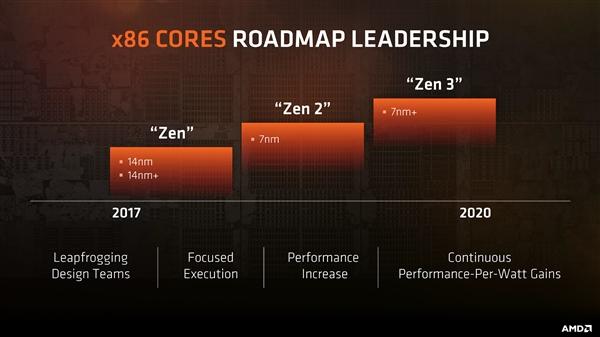 2021年见?AMD官宣Zen 5:首席架构师正攻坚