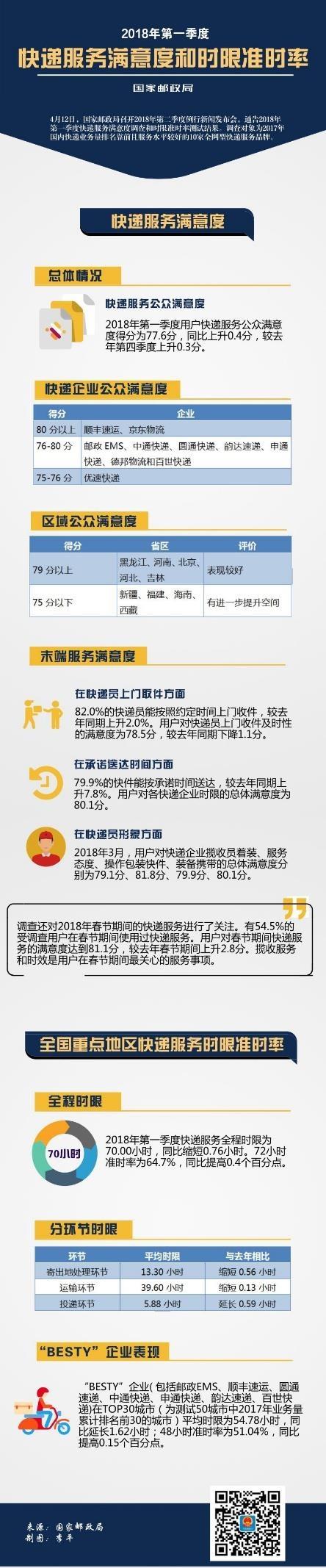2018一季度快递满意度排名:京东物流、顺丰位列第一阵营