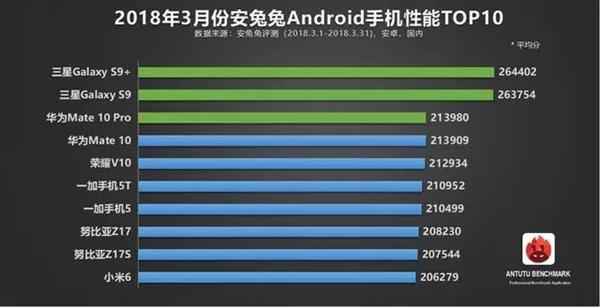 安兔兔3月安卓手机性能榜:骁龙845横扫