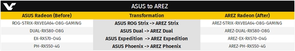 ROG再无A卡!华硕官网为Radeon分配AREZ新品牌