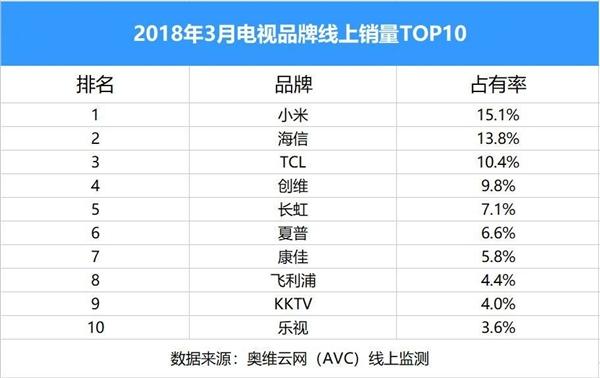 2018年3月电视线上销量TOP10出炉:小米第一/乐视垫底
