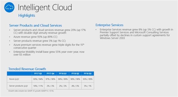Azure/Office/Xbox均双数增长:微软三财季净利涨35%