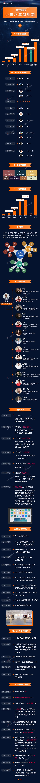 一张图看懂小米创业八年历程:中国奇迹!